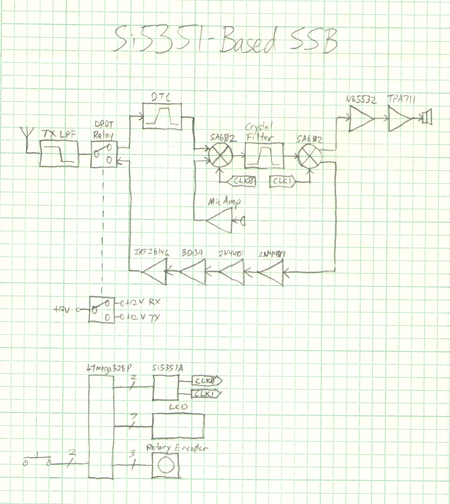 Si5351SSBBlockDiagram