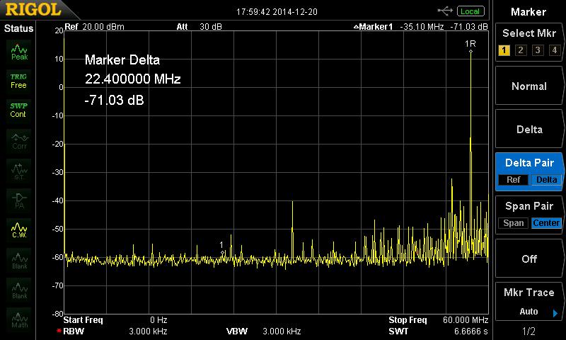 Output port: CLK2 Crosstalk signal: CLK0